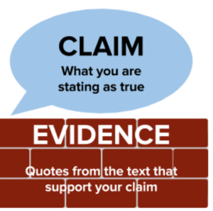 "blue speech bubble that says ""Claim: What you are stating as true"" on top of a brick rectangle that says ""Evidence: Quotes from the text that support your claim"""