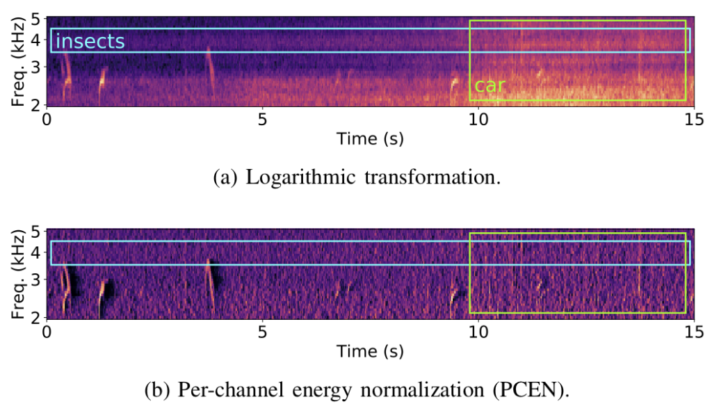 A soundscape comprising bird calls, insect stridulations, and a passing vehicle. %, as recorded from an omnidirectional acoustic sensor. The logarithmic transformation of the mel-frequency spectrogram (a) maps all magnitudes to a decibel-like scale, whereas per-channel energy normalization (b) enhances transient events (bird calls) while discarding stationary noise (insects) as well as slow changes in loudness (vehicle). Data provided by BirdVox.