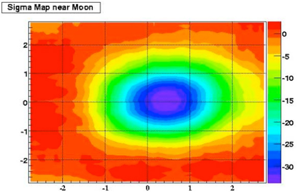 graph pertaining to high-energy cosmic rays