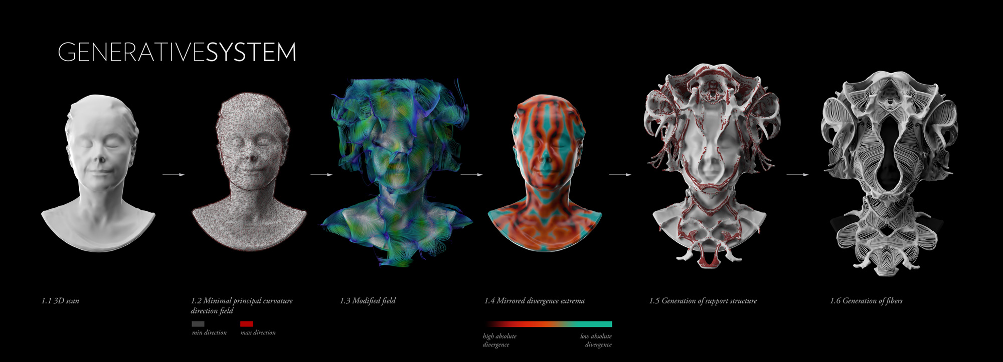 3D rendering of various facial scans manipulated into masks