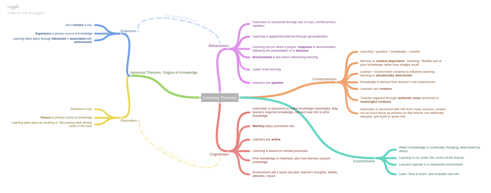 concept map of learning theories