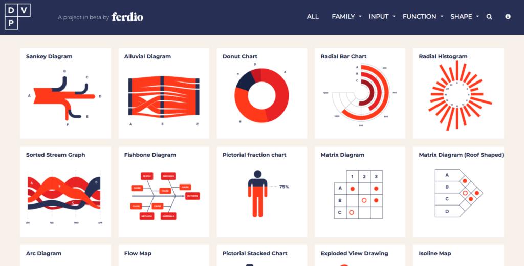 DataViz Project interface