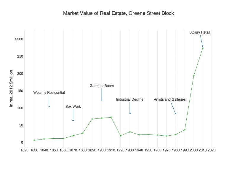 2 Market Value of Real Estate, Greene Street Block