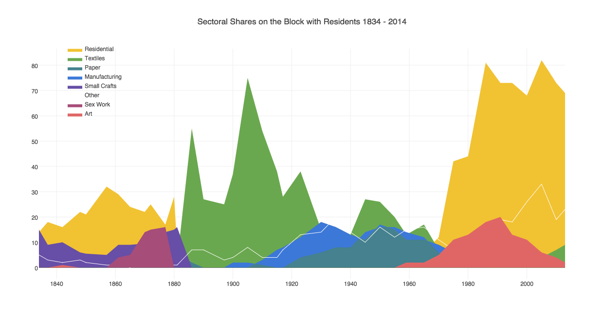 5 Sectoral Shares on the Block with Residents 1834 - 2014