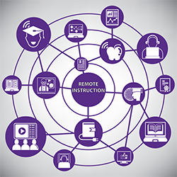 Resources for remote instruction