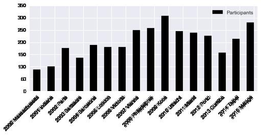 stats_participants