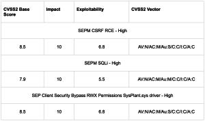 Screenshot of a table showing CVSS2 Base Score, Impact, Exploitability & CVSS2 vector.