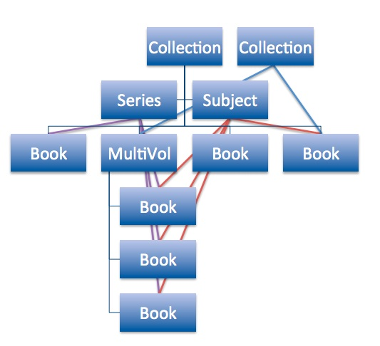 Book-Hierarchy