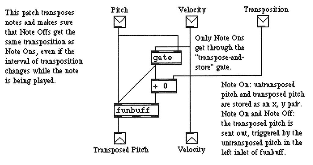Fig.3.19