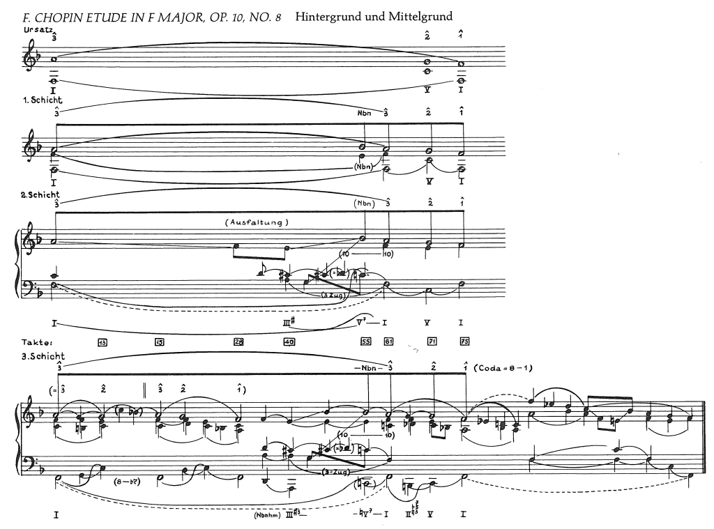 Figure. 4.1 Reprinted from Heinrich Schenker, Five Graphic Music Analyses, p. 47. (c) 1969 Dover Publications, Inc.
