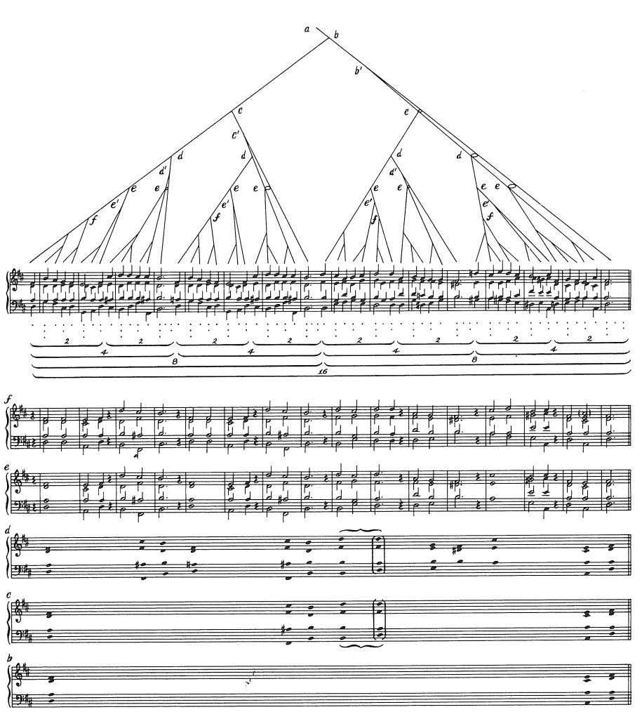 Figure 4.2 Reprinted from Fred Lerdahl and Ray Jackendoff, A Generative Theory of Tonal Music, p. 144. (c) 1983 The Massachusetts Institute of Technology.