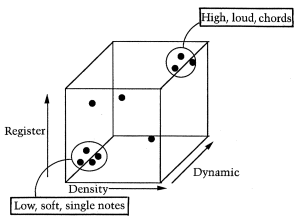 Figure 5.1: Featurespace
