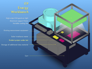 Plan for the workbench cart